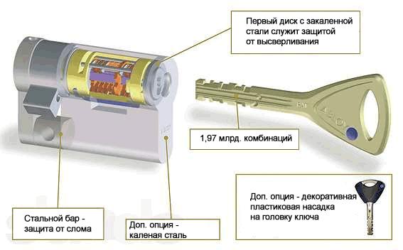 Внутреннее устройство цилиндра Abloy